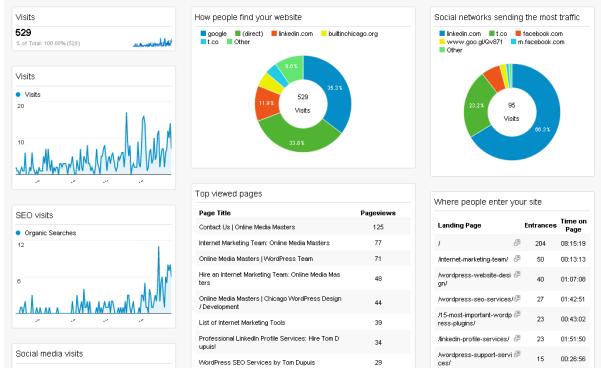 google-analytics-general-dashboard