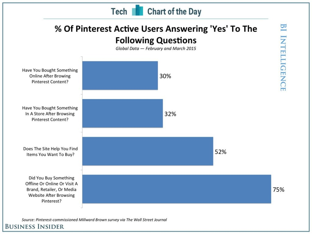 chart of Pinterest ecommerce potential