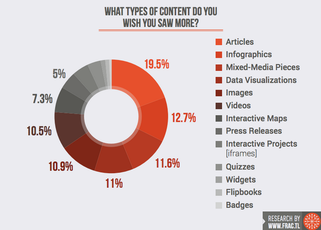 study on what types of content are preferred