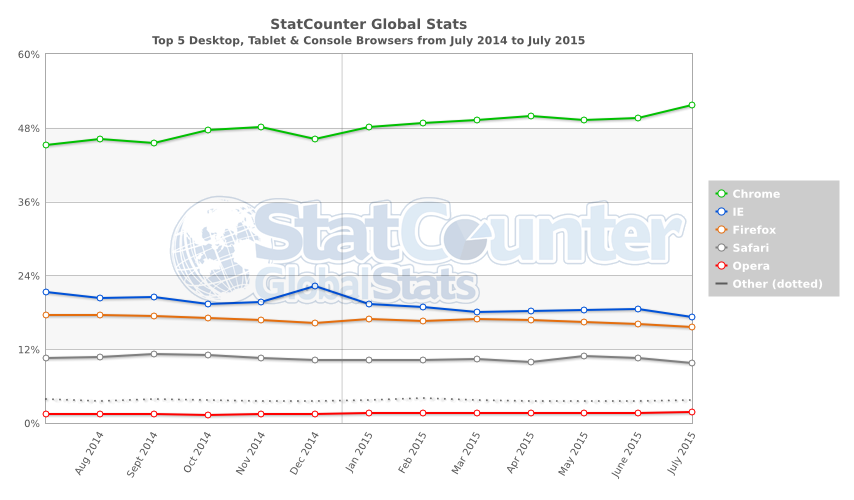 StatCounter-browser-data-July 2014 to July 2015