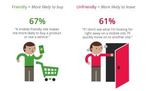 Mobile-friendly-vs-non-mobile-friendly-Google-Mobile-Study