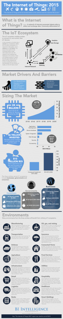 the-internet-of-things-2015-infographic